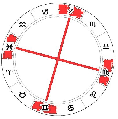 Три вида знаков зодиака