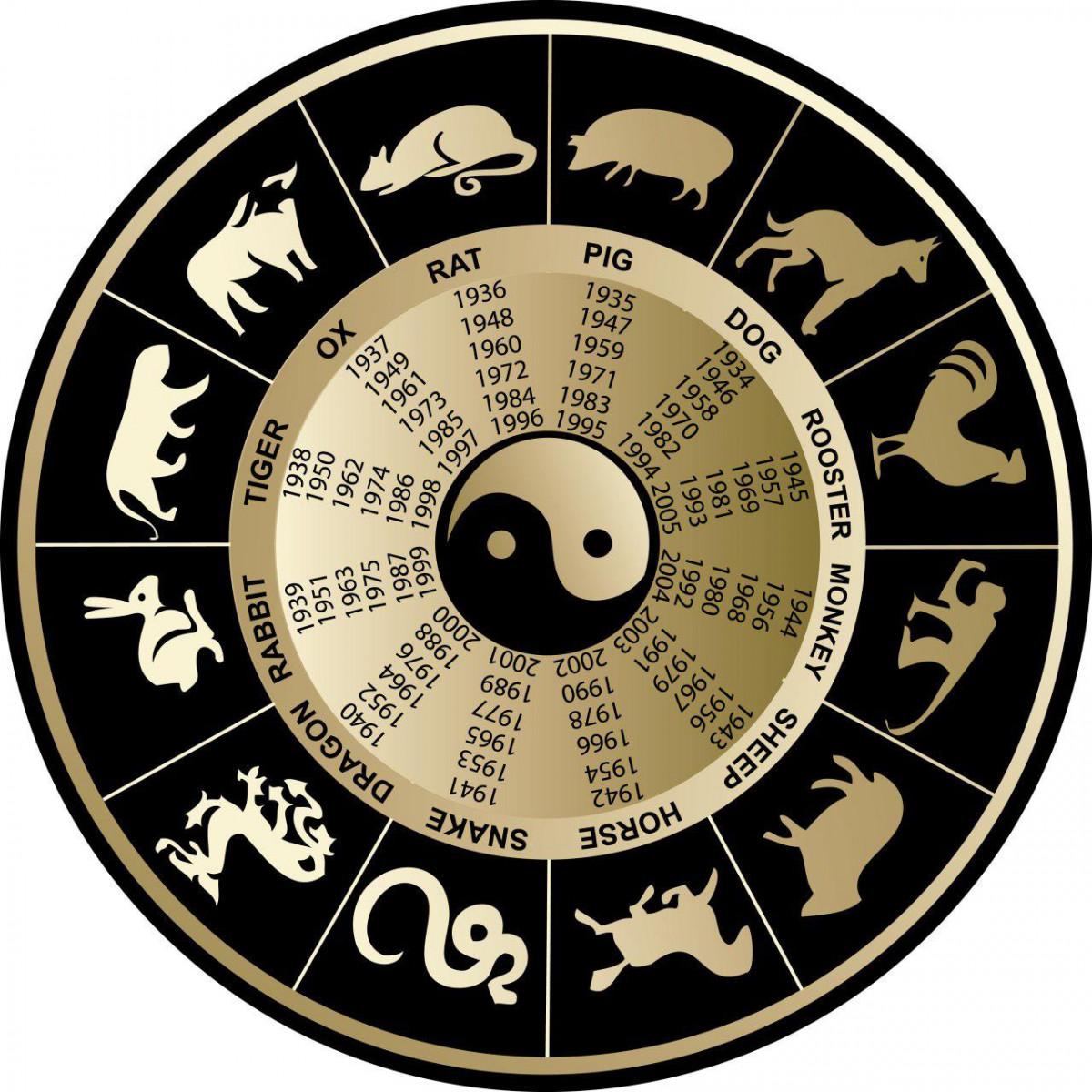 Восточный гороскоп на месяц июль